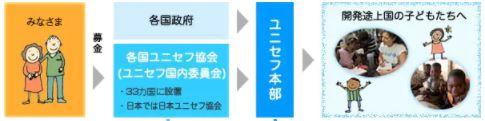 日本ユニセフ協会に送られらた寄付金の流れ