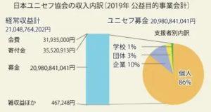 日本ユニセフ協会の収入内訳