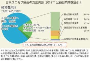 日本ユニセフ協会の支出内訳
