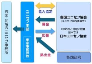 日本ユニセフ協会/ユニセフとの違い・役割